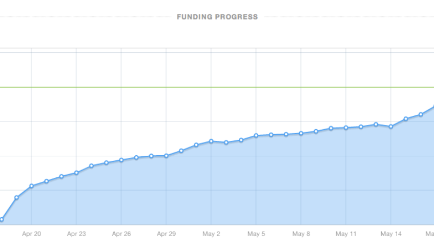 How to use Facebook To Get Your Crowdfunding Project Funded