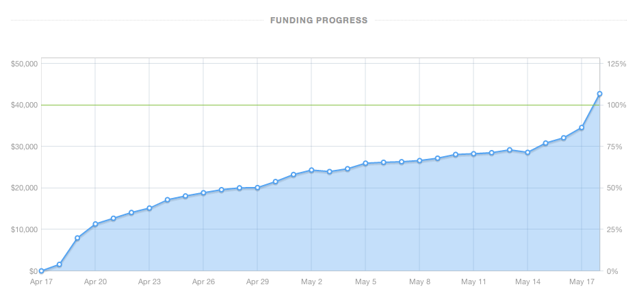 crowdfundking-graph